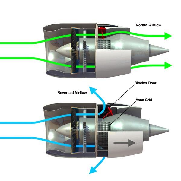 Jet Engine Thrust Reverser Infographic 3d Model 3ds Lwo