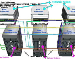 Metro Ethernet Cisco Setup 3D