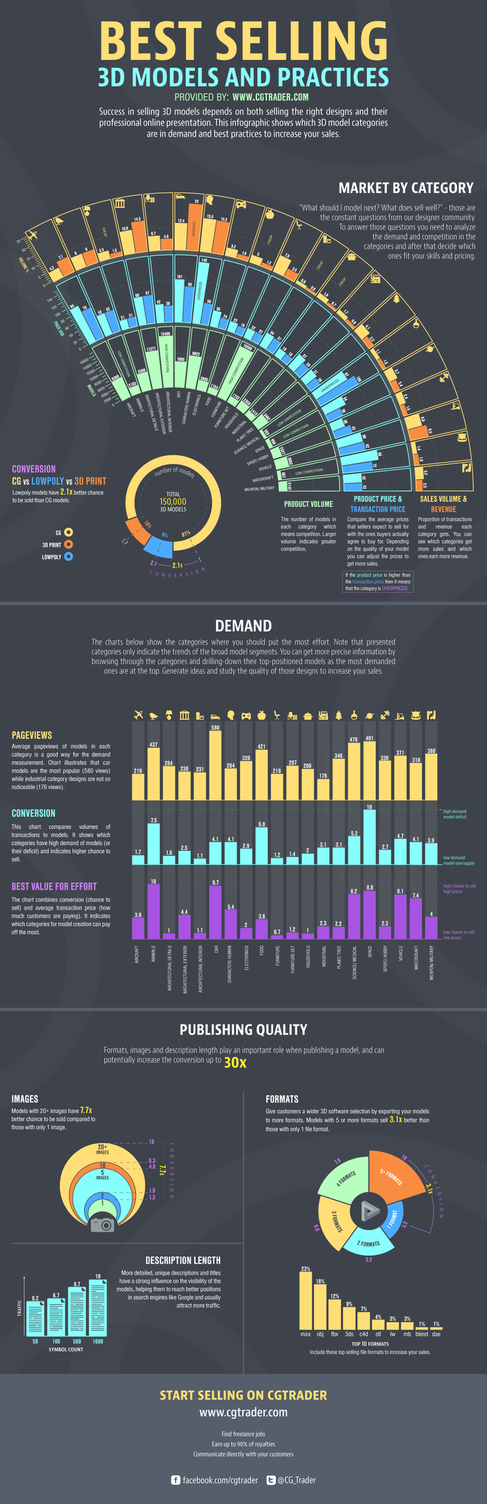 Infographic best selling 3d models and practices blog Best 3d models