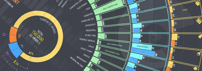INFOGRAPHIC: Best Selling 3D Models and Practices